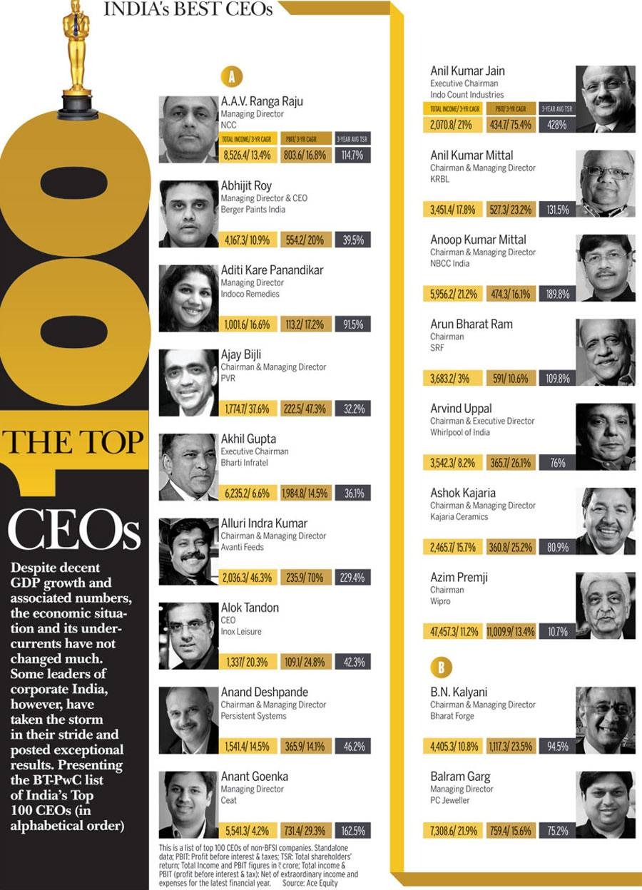 top 100 ceos South africa's top 100 ceos the list of ceos of south africa's top 100 companies makes fascinating reading octogenarian neil jowell of trencor is comfortably the oldest of them – and is also the longest serving having been in the hot seat for six years longer than shoprite's whitey basson.